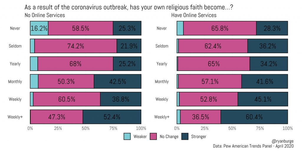 """""""As a result of the coronavirus outbreak, has your own religious faith become…?"""" Graphic by Ryan Burge"""