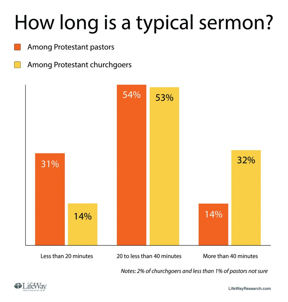 """How long is a typical sermon"""