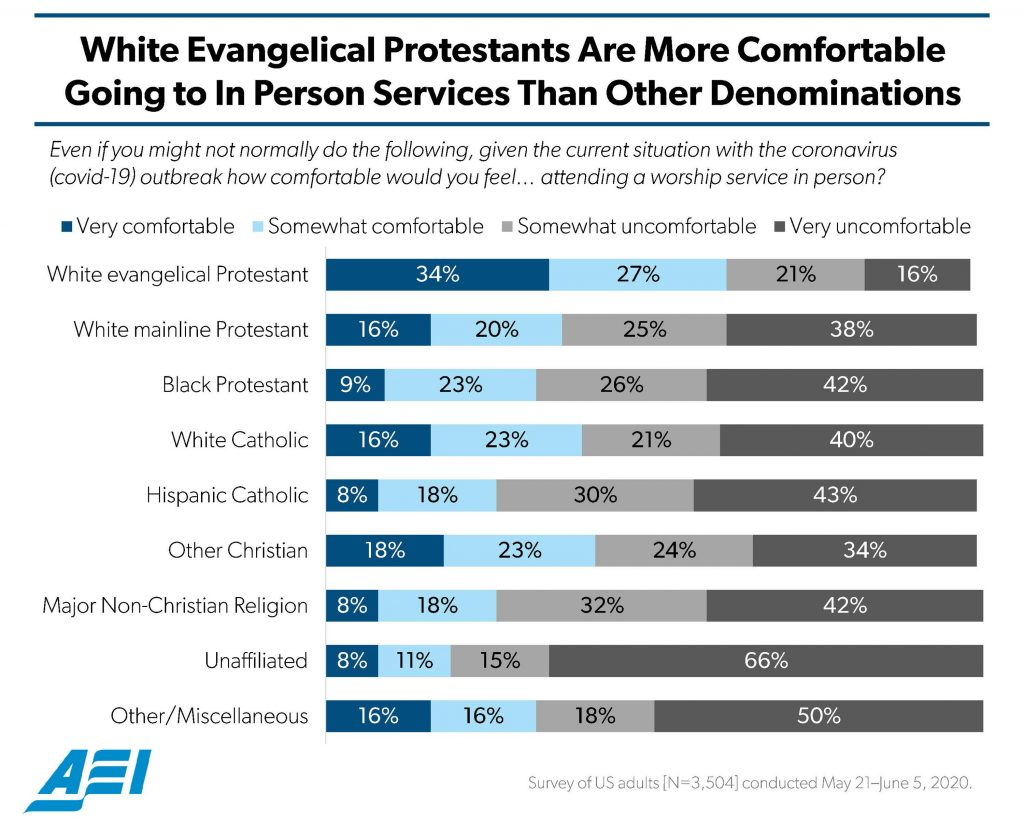 """White Evangelical Protestants Are More Comfortable Going to In Person Services Than Other Denominations"""