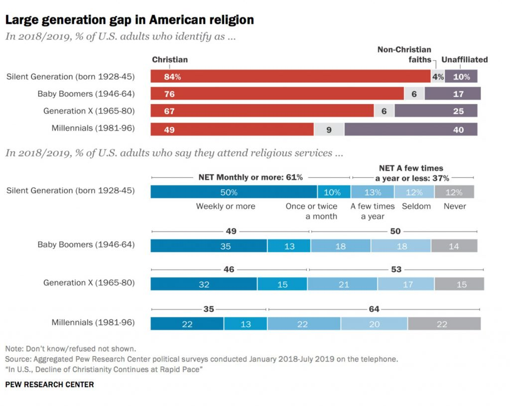 """Large generation gap in American religion"""