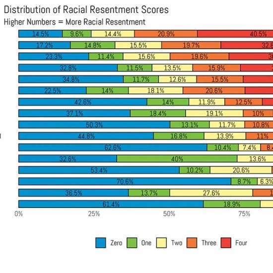 """Distribution of Racial Resentment Scores"""